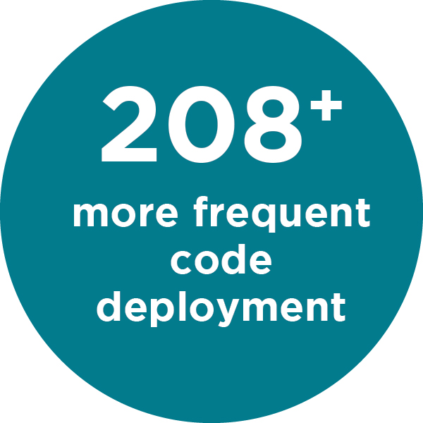 20% DBA performers have 208x more frequent code deployments