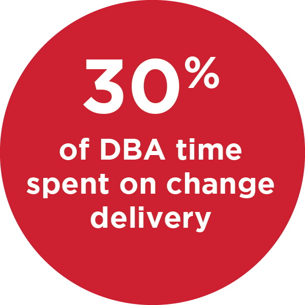 DBAs spend 30% of their time on change delivery