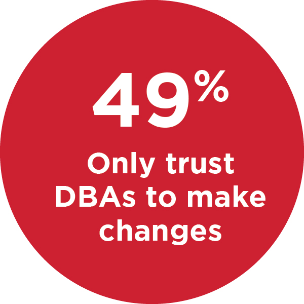 49% only trust DBAs to make automate task changes