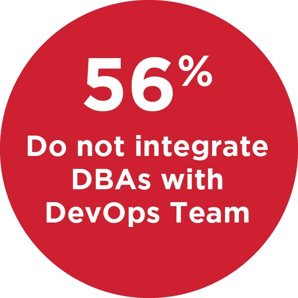 56% of DBAs work outside of DevOps Teams