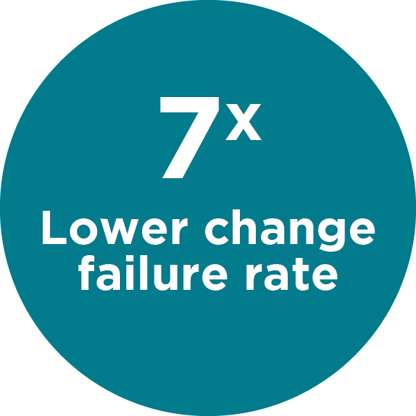 High performers have 7x lower change failure rates